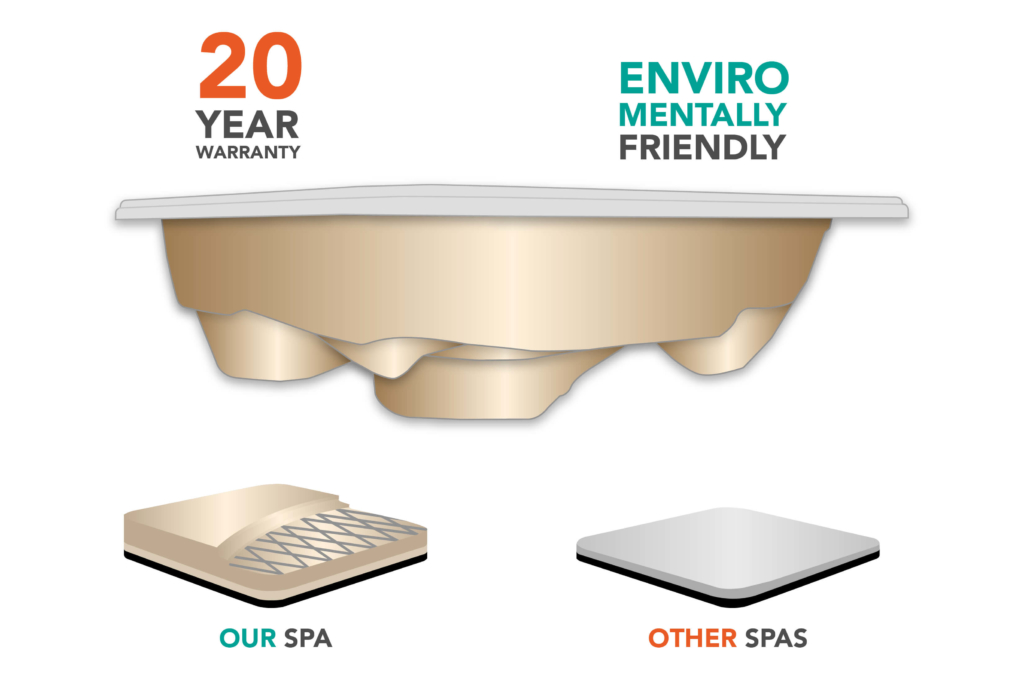 all of our spas are produced without fiberglass resin and other destructive agents that eat through the earth's ozone layer.