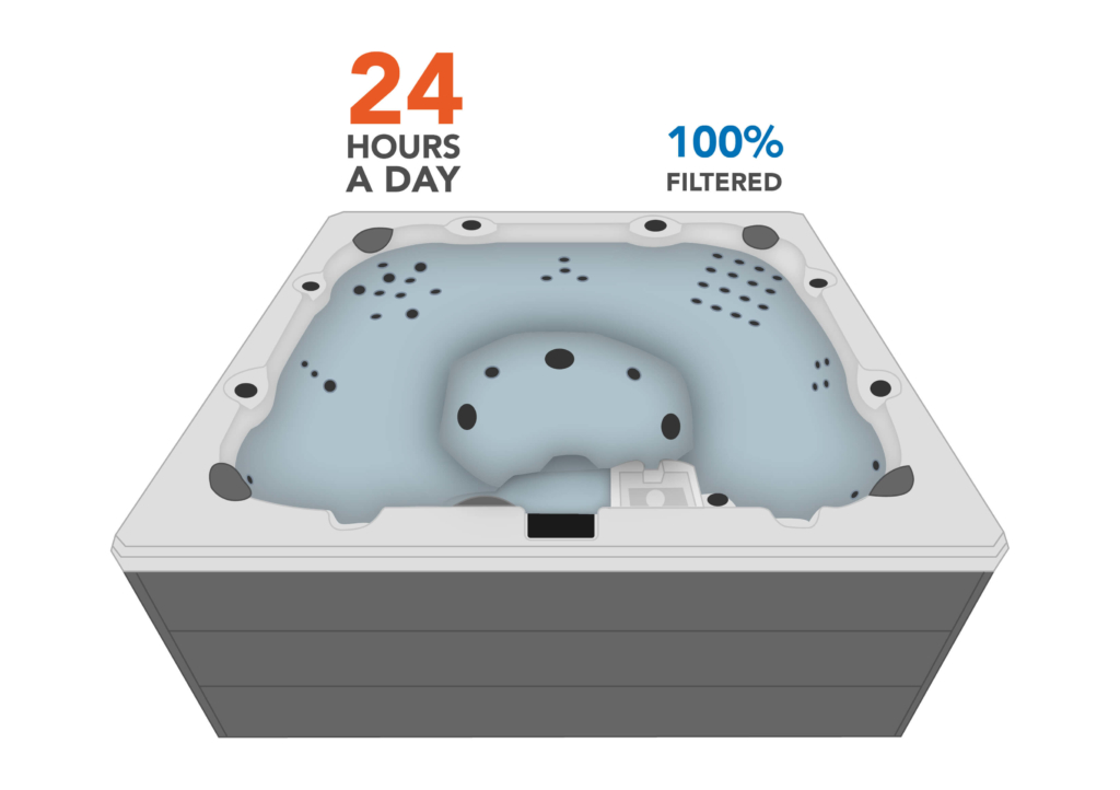 The quiet-operating circulation pump works continuously to filter 100% of the spa's water 24 hours a day.